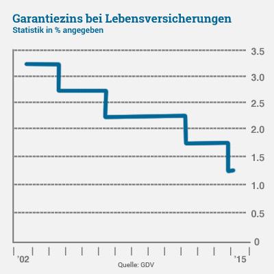 Garantiezins bei Lebensversicherungen Statistik Finanznews
