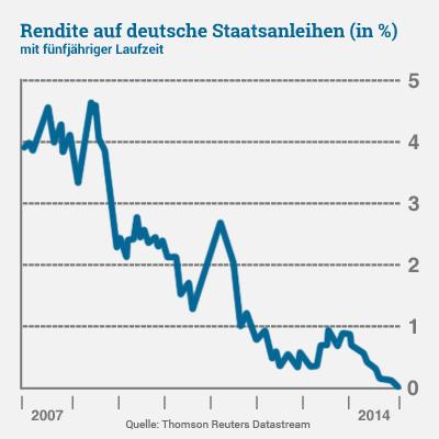 Rendite auf deutsche Staatsanleihen Statistik Finanznews